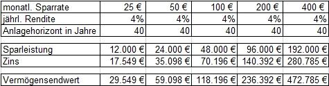 Die Macht der 25 Euro mit Zinseszinseffekt