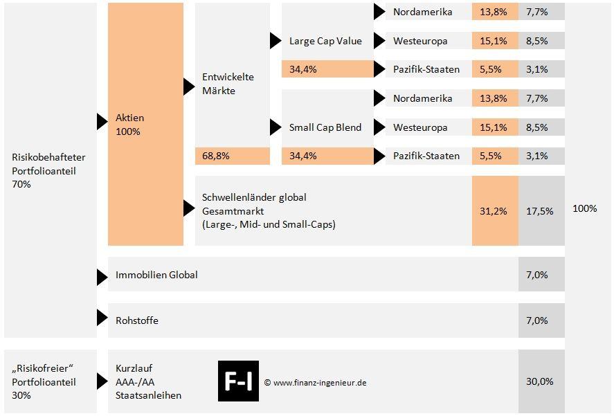 Weltportfolio Indexing-Portfolio Gerd Kommer