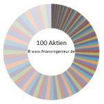 Diversifikation 100 Aktien