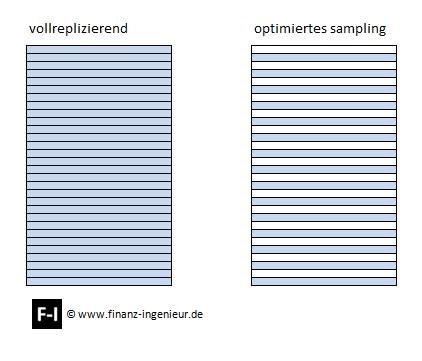 Optimiertes Sampling gegenüber Vollreplizierung