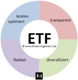 Eigenschaften ETF