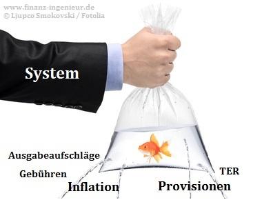 0%-Zinsfalle & Inflation