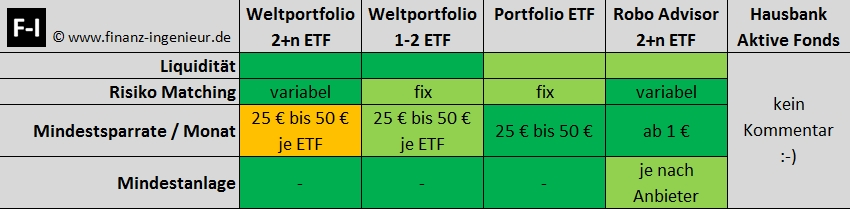 Vergleich Flexibilität: DIY Weltportfolio, Portfolio-ETF, Robo-Advisor