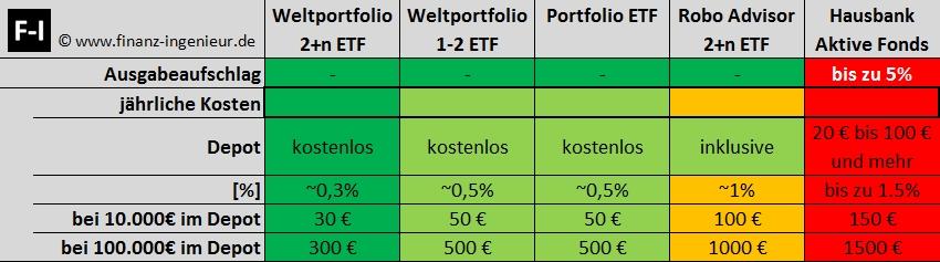 Vergleich Kosten: DIY Weltportfolio, Portfolio-ETF, Robo-Advisor