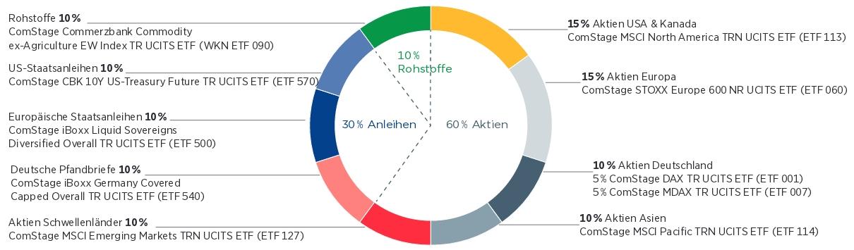 ComStage Vermögensstrategie UCITS ETF Diagramm Zusammensetzung