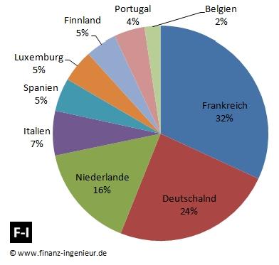 S&P Euro Dividend Aristocrats Gewichtung der Länder