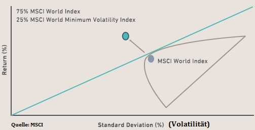 MSCI World und MSCI World Minimum Volatility
