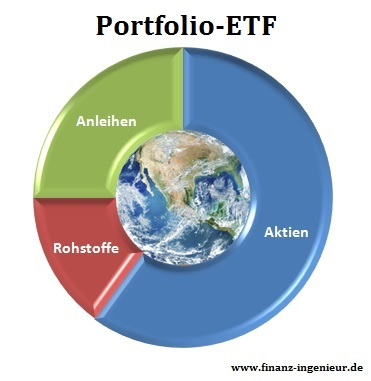 Portfolio-ETF Vergleich: ARERO Weltfonds, ComStage Vermögensstrategie ETF