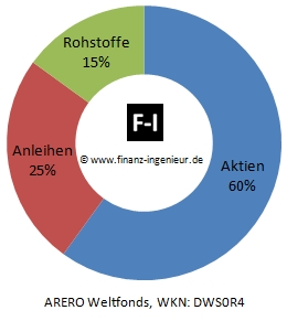 ARERO Weltfonds Asset Allocation