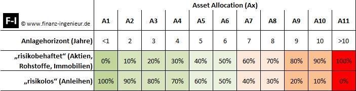 Faustformel Asset Allocation und Anlagehorizont
