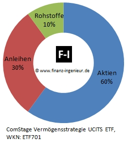 ComStage Vermögensstrategie UCITS ETF Asset Allocation