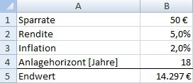 Excel ZW-Formel Beispiel Sparplanrechner
