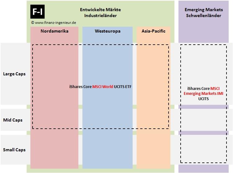 Weltportfolio mit nur 2 iShares ETFs