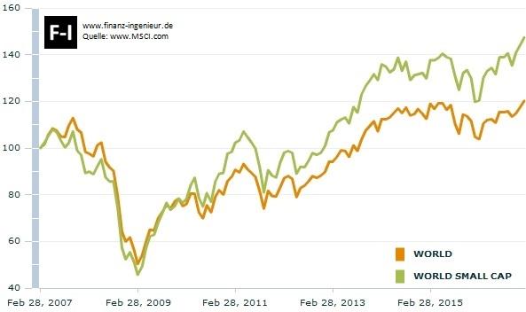 10 Jahre Vergleich MSCI World gegenüber MSCI World Small Cap