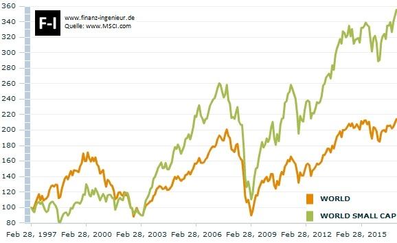 20 Jahre Vergleich: MSCI World gegenüber MSCI World Small Cap