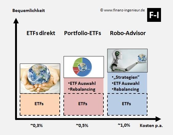Wie ETFs sinnvoll nutzen? Mehr Rendite mit ETFs
