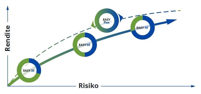 Rendite Risiko easyfolio