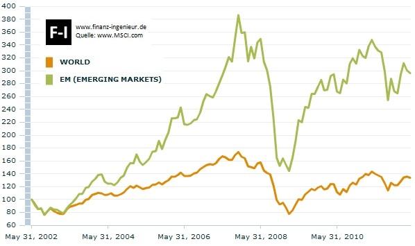 10 Jahre Vergleich: MSCI World gegenüber Emerging Markets