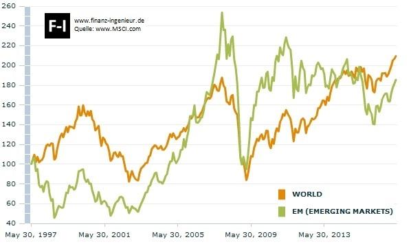 20 Jahre Vergleich: MSCI World gegenüber Emerging Markets