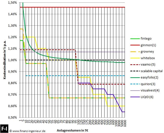 Robo-Advisors Kostenabschätzung Vergleich 08 2017