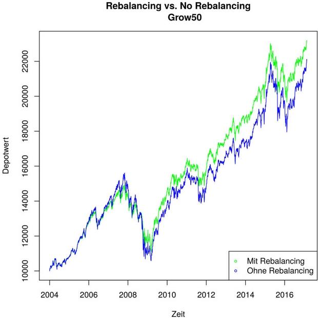 Rebalancing growney grow50
