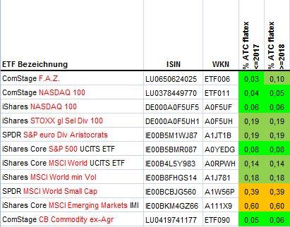 ATCs der ETFs meines Portfolios