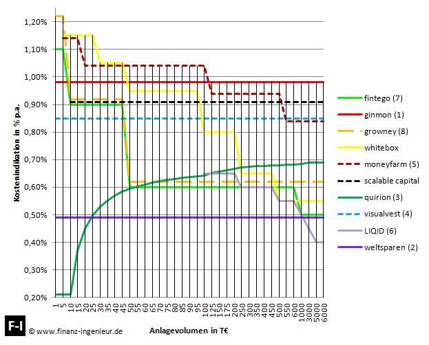 Robo-Advisors Kostenabschätzung Vergleich 01 2020