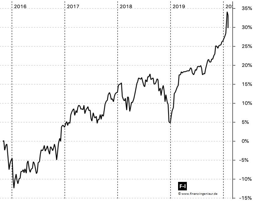 Performance meines ETF-Portfolios 03.06.2018